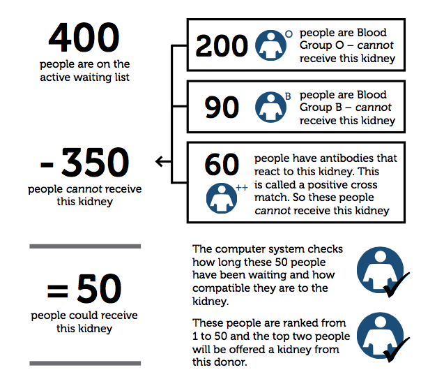 Example where the deceased donor has Blood Group A
